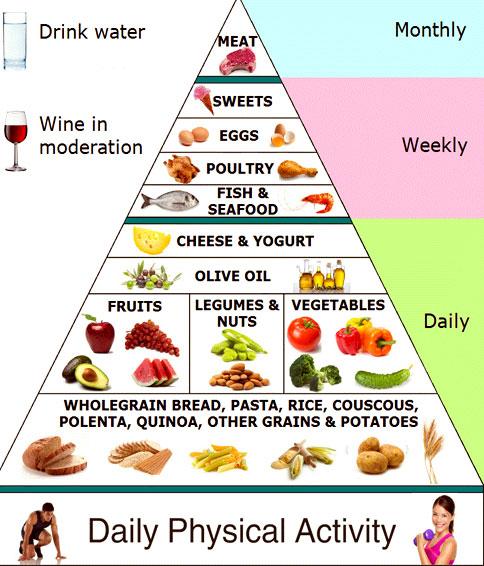 mediteranean-diet-plan