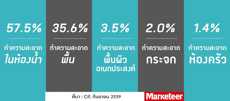 cleaning-marketing-%e0%b8%95%e0%b8%a5%e0%b8%b2%e0%b8%94%e0%b8%99%e0%b9%89%e0%b8%b3%e0%b8%a2%e0%b8%b2%e0%b8%97%e0%b8%b3%e0%b8%84%e0%b8%a7%e0%b8%b2%e0%b8%a1%e0%b8%aa%e0%b8%b0%e0%b8%ad%e0%b8%b2%e0%b8%94