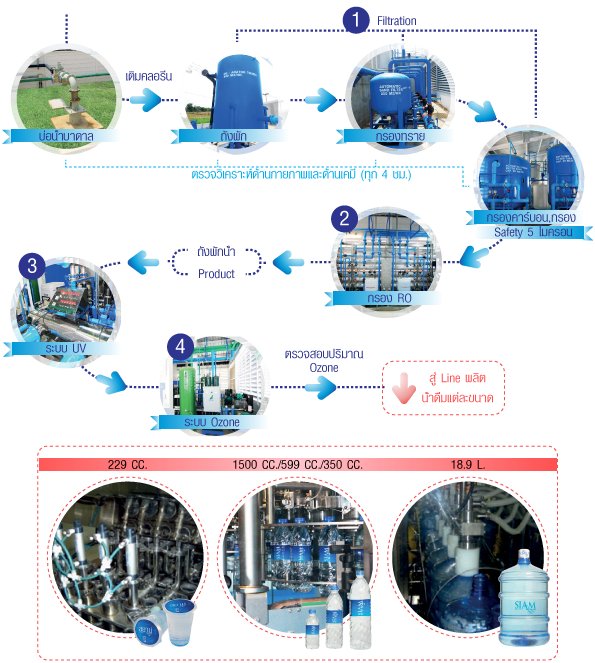 Drinking Water Process