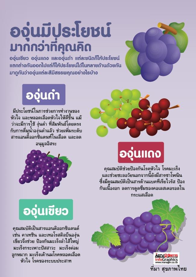 Grape Benefits ประโยชน์ขององุ่น