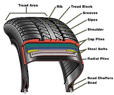 โครงสร้างของยางรถยนต์ (Tire Structure)