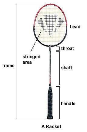 Badminton racket information