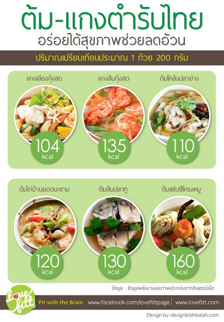 สูตรอาหารลดความอ้วน