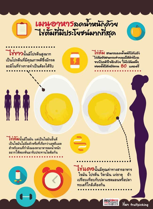 เมนูอาหารลดน้ำหนักด้วยไข่ต้ม