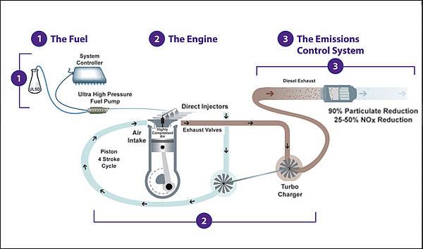 Clean Diesel System chart