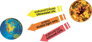 info-Untraviolet