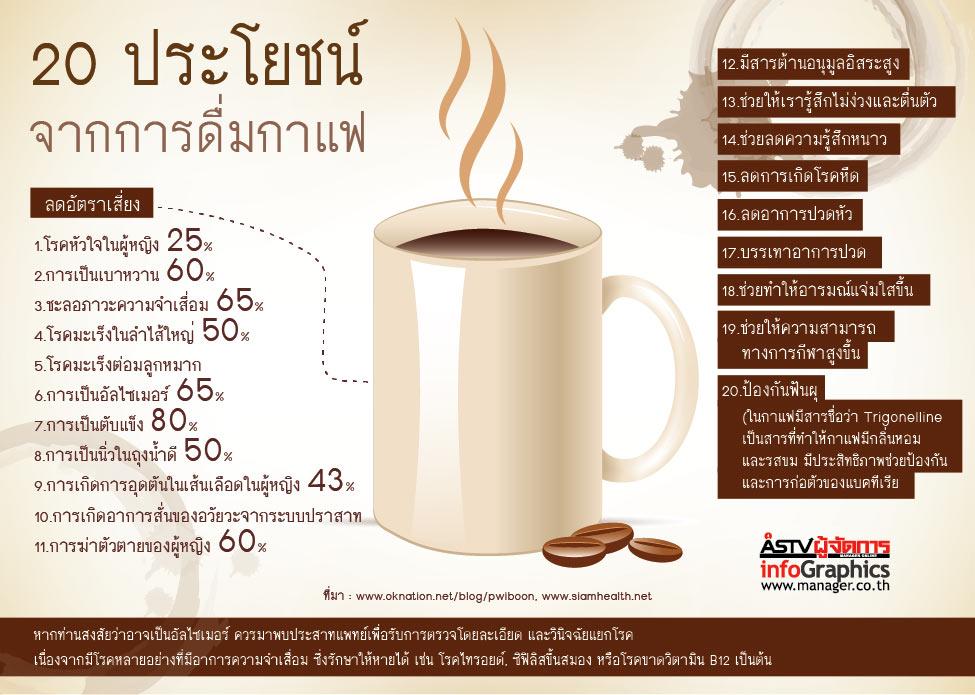 ประโยชน์ของการดื่มกาแฟ2