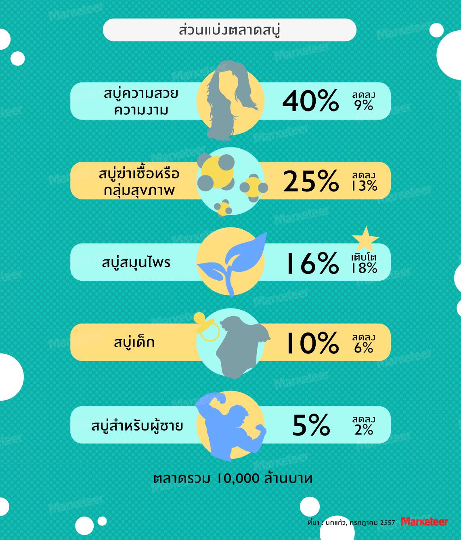 %e0%b8%97%e0%b8%b3%e0%b9%81%e0%b8%9a%e0%b8%a3%e0%b8%99%e0%b8%94%e0%b9%8c%e0%b8%aa%e0%b8%9a%e0%b8%b9%e0%b9%88%e0%b8%82%e0%b8%ad%e0%b8%87%e0%b8%84%e0%b8%b8%e0%b8%93%e0%b9%80%e0%b8%ad%e0%b8%872