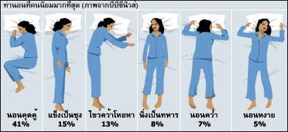 นอน ท่า ไหน ดี ที่สุด2