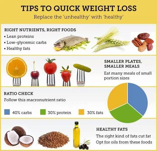 6 วิธี ลดน้ำหนักแบบเร่งด่วน