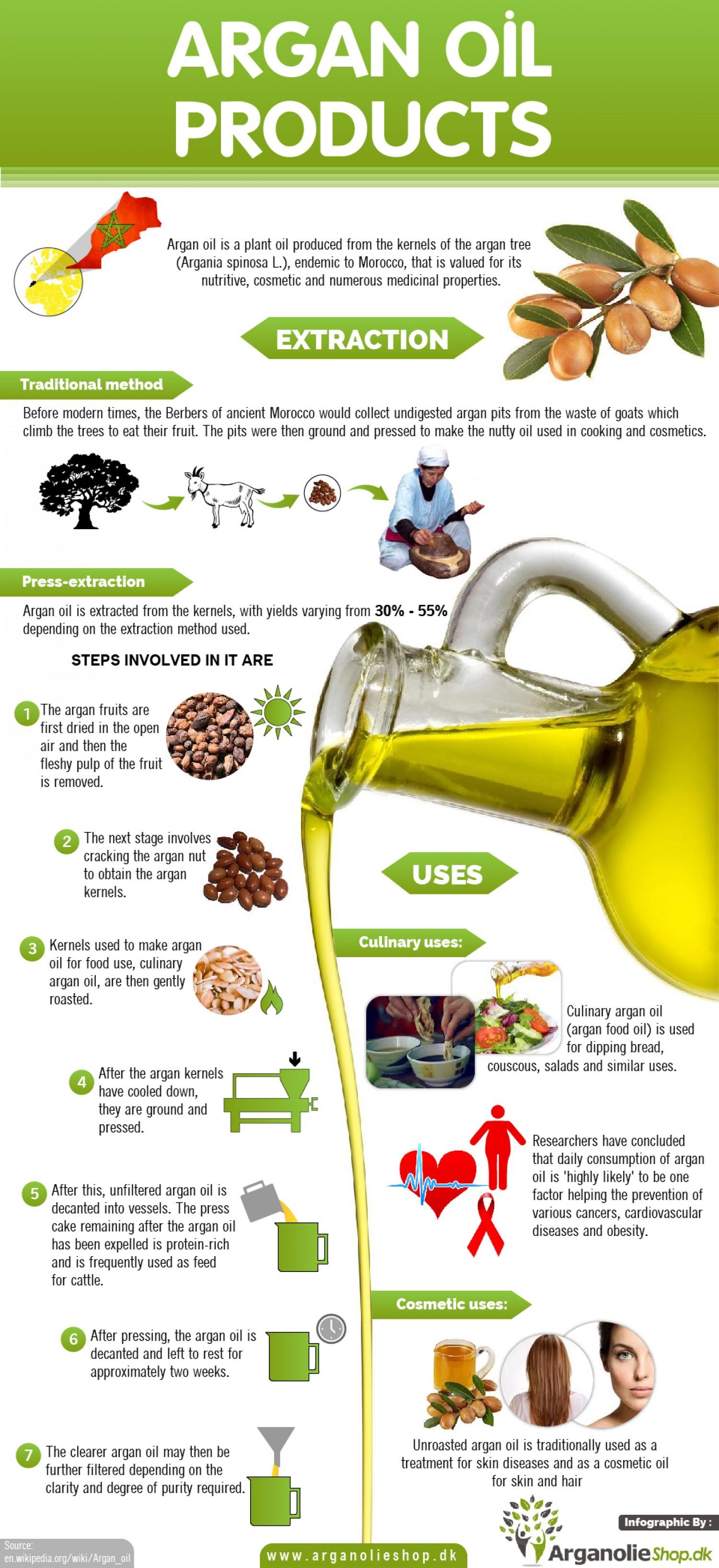 Benefits-of-Argan-Oil
