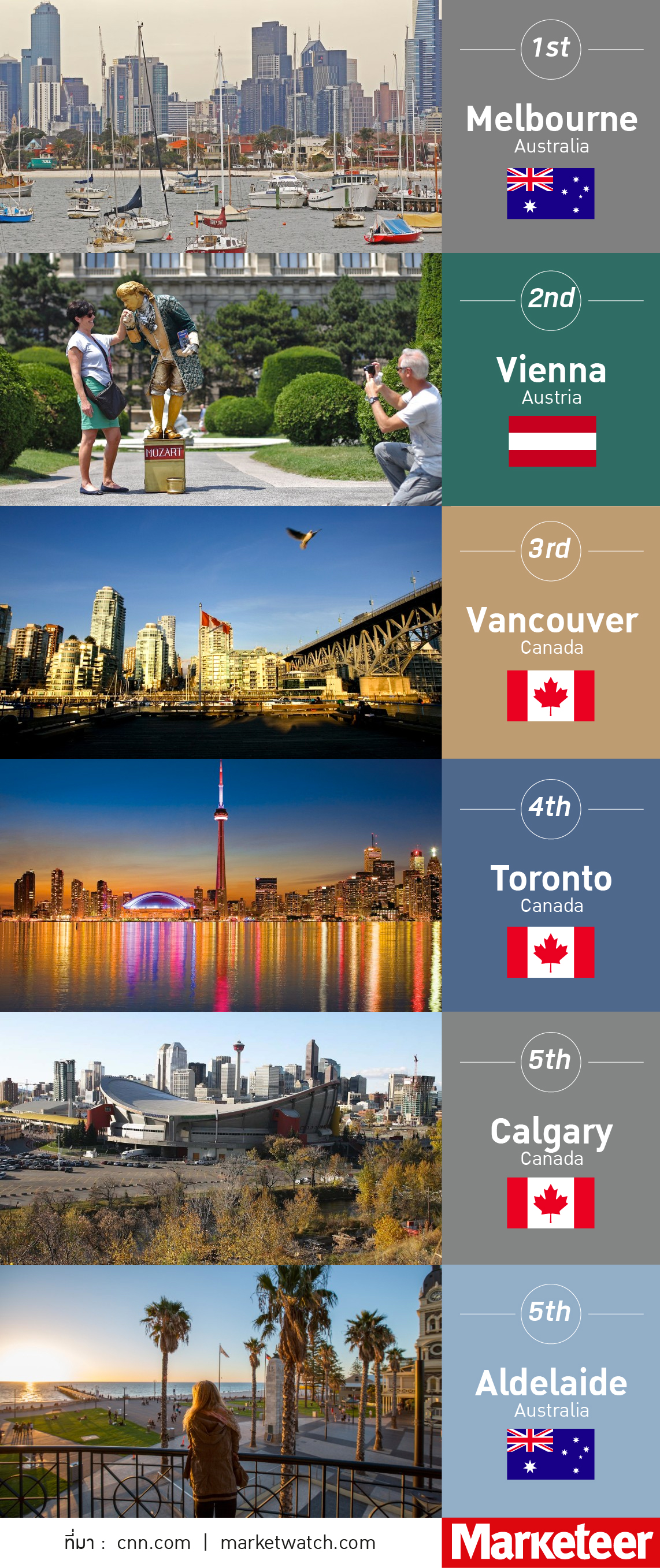 World-livable-cities-2016-CONTENT